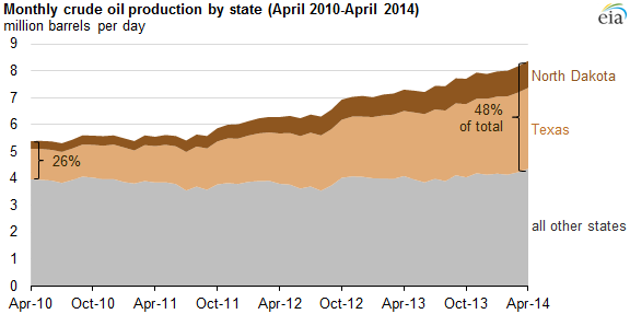 ND-TX crude oil