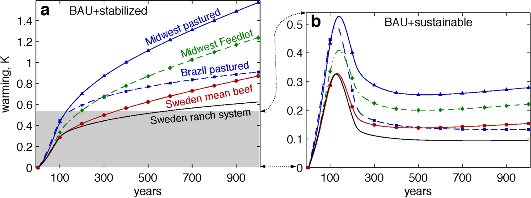 """Net warming due to beef production under two different """"business-as-usual"""" scenarios."""