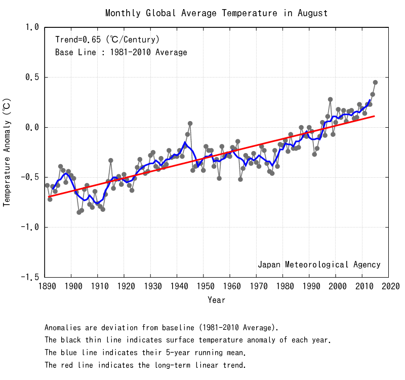 Data from Japan's Meteorological Agency shows 2015's August was the hottest August in more than 120 years.