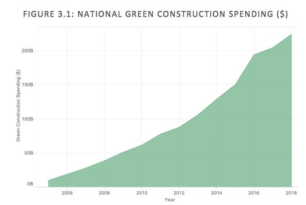 green-building-spend