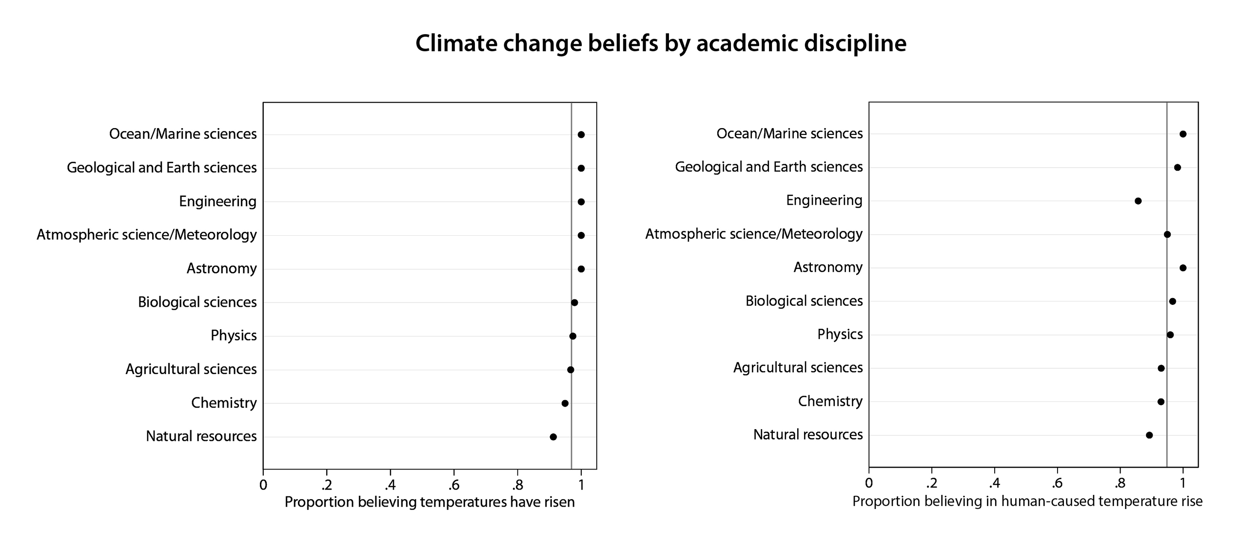 """""""This figure shows the proportion of Big Ten university scientists, sorted by academic discipline, who said they believe average global temperatures have risen from pre-1800s levels (left) and that human activity has significantly contributed to the rise (right). The vertical line represents the average."""""""
