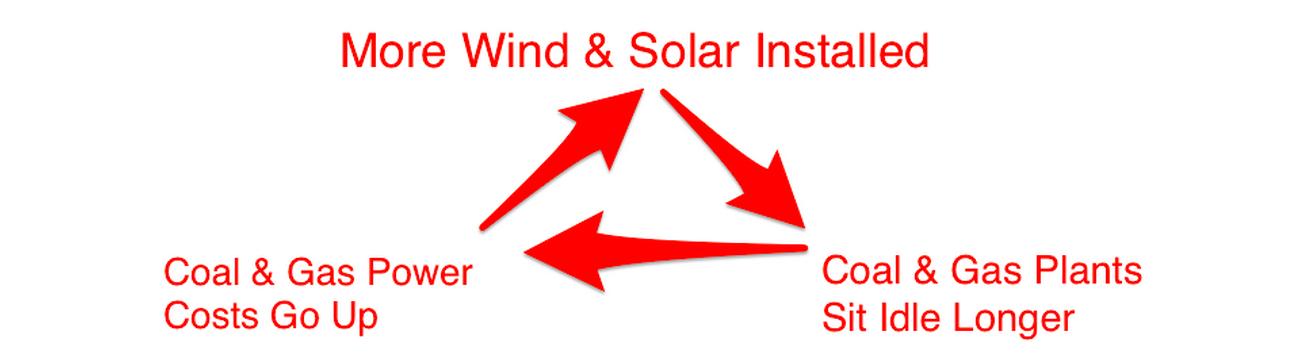 wind solar effect