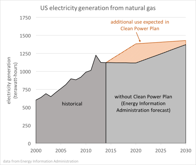 graph: U.S. electricity generation from natural gas