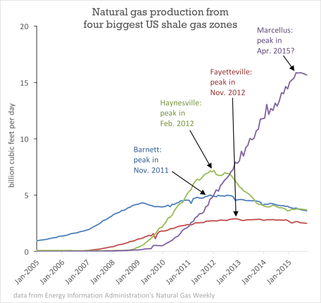 graph: Natural gas production from four biggest US shale zones
