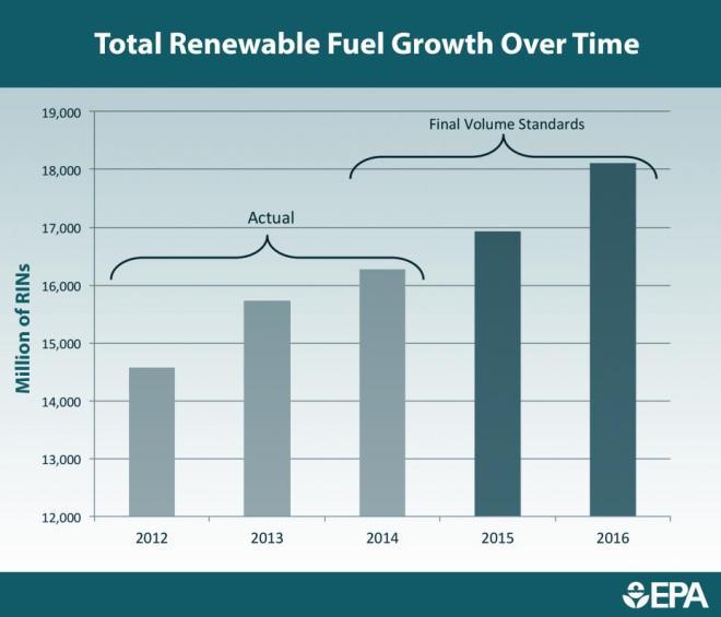 renewablefuelgrowthovertime