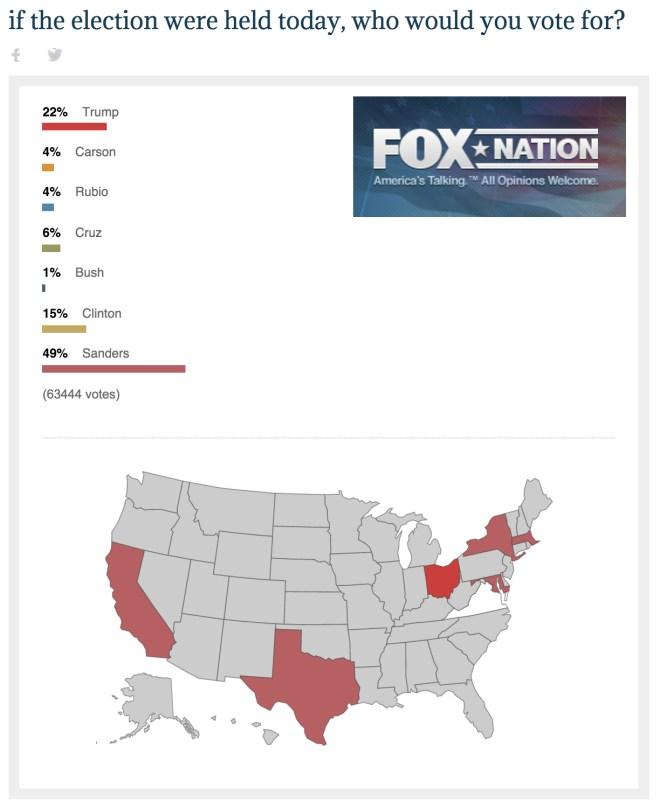 Fox Election Poll