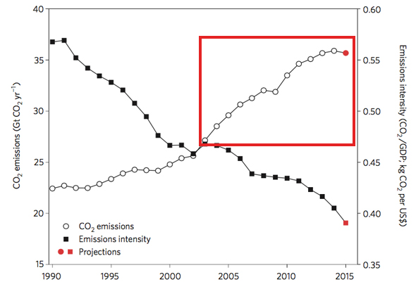 Emission of CO2 from coal burning and cement manufacturing, the two biggest humanmade sources. The trend has slowed recently and actually reversed in 2015.
