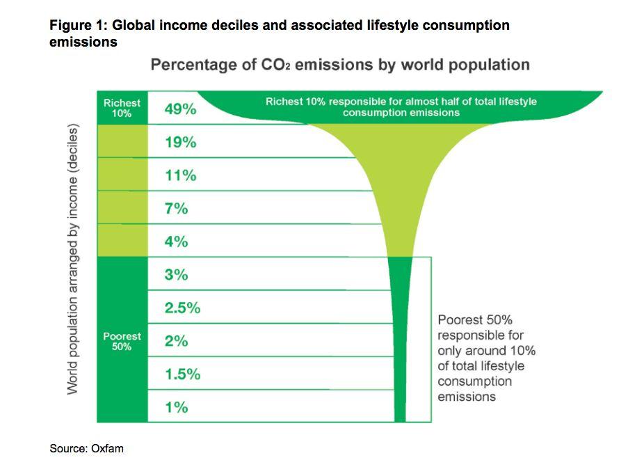 Source: Oxfam