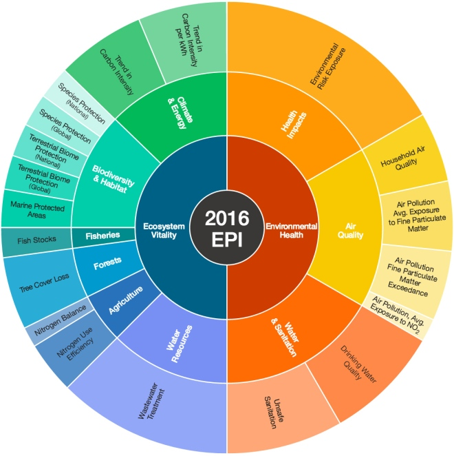 2016 Environmental Performance Index