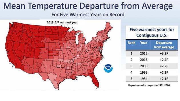 climate-temps1-630px