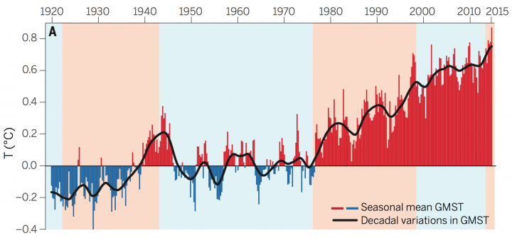 Cold PDO phases have a blue background; warm phases are red.
