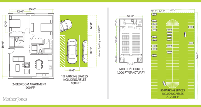 Wasted space: A study by the Seattle-based Sightline Institute found that developers are required to build an average of 1.5 parking spaces for every two bedroom unit -- more than half the size of the average apartment itself. Or consider that the average church in America seats 400. A church that size is typically required to have a parking lot almost five times larger than the church itself.