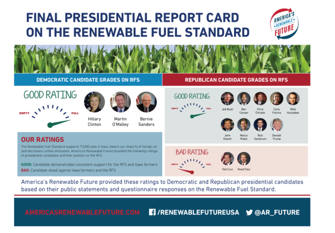 Ethanol Grade for 2016 presidential candidates