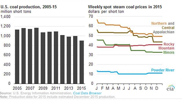 us coal production