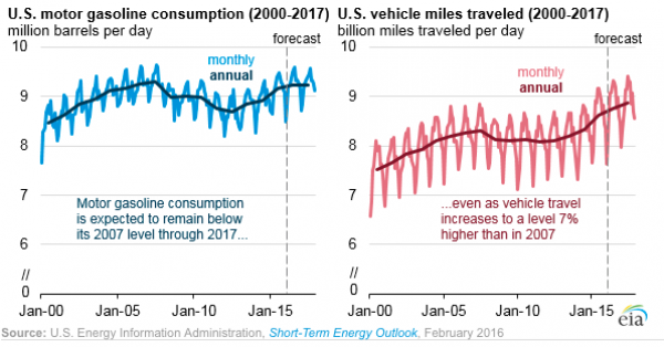 U.S. gasoline consuption vs. vehicle miles traveled.