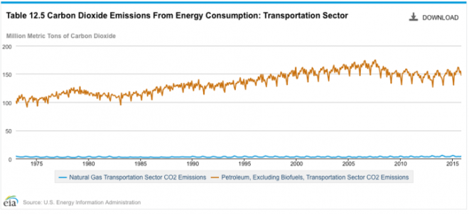 Carbon dioxide emissions from the U.S. transportation sector peaked in 2007 before bottoming out in 2013. They've been increasing slightly since then.