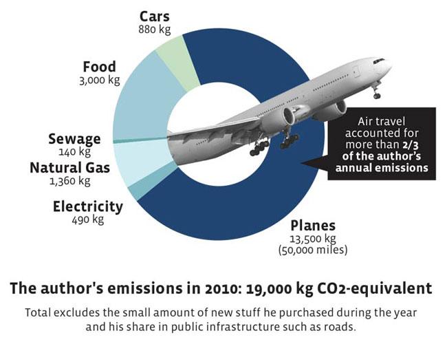 co2 emissions yes magazine