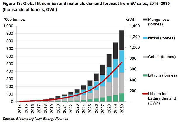mineral-demand