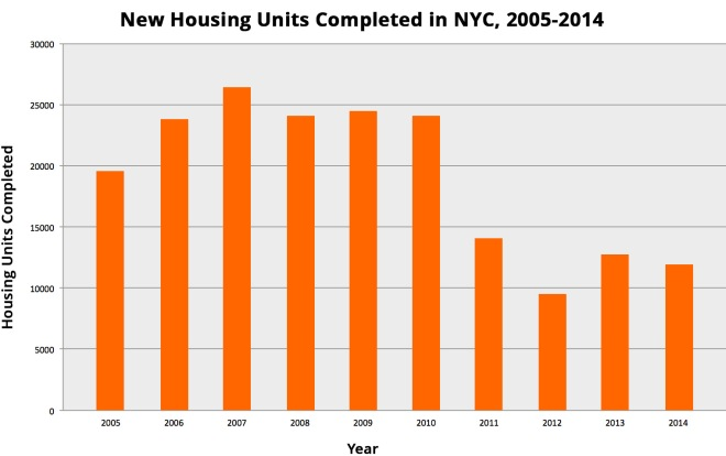 Chart shows new housing units completed in NYC, 2005-2014