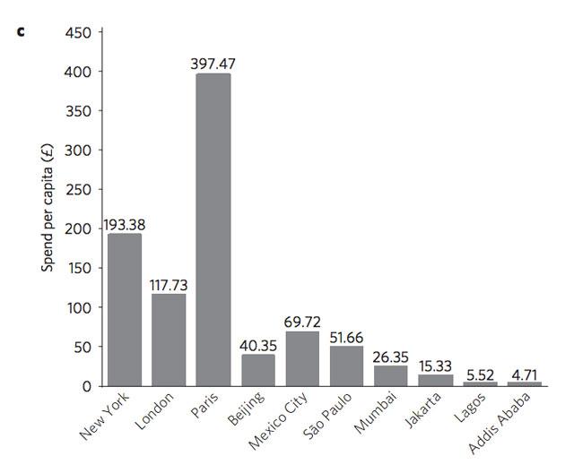 chart2c cities