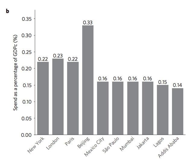 chart3b cities