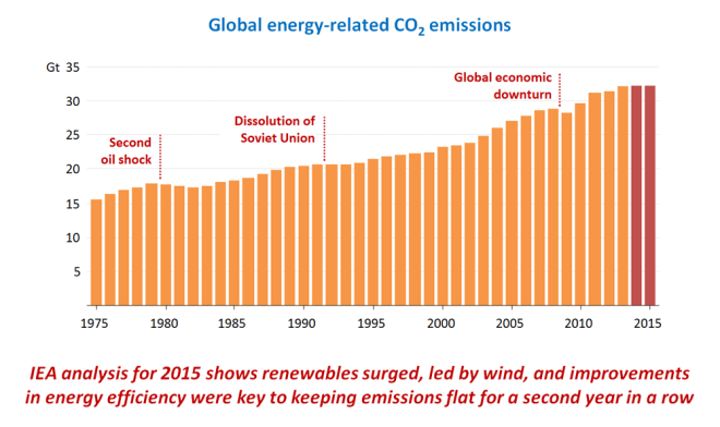 A graph depicting the slowing of global emissions.
