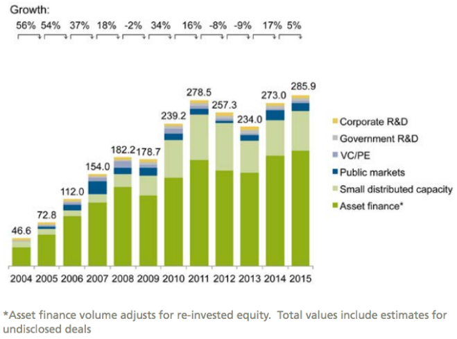 Global new investment in renewable energy by asset class, 2004–2015, $bn
