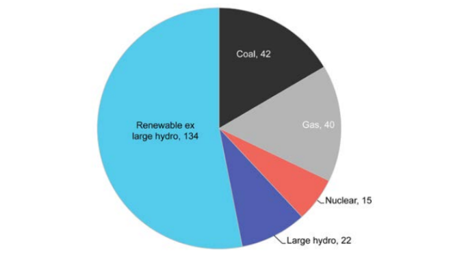 New power generating capacity added in 2015 by main technology, gigawatts.