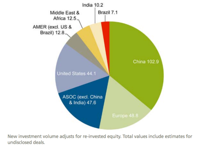 Global new investment in renewable energy by region, 2015, $bn