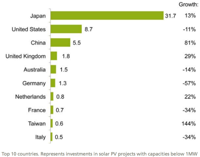 Small distributed capacity investment by country, 2015, and growth on 2014, $bn