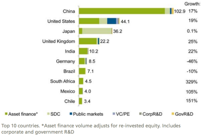 New investment in renewable energy by country and asset class, 2015, and growth on 2014, $bn