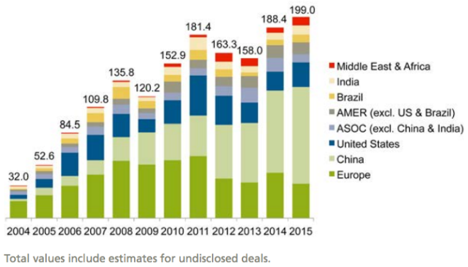Asset finance investment in renewable energy by region, 2004–2015, $bn