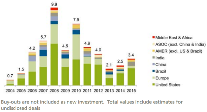 Venture capital/private equity investment in renewable energy by region, 2004–2015, $bn