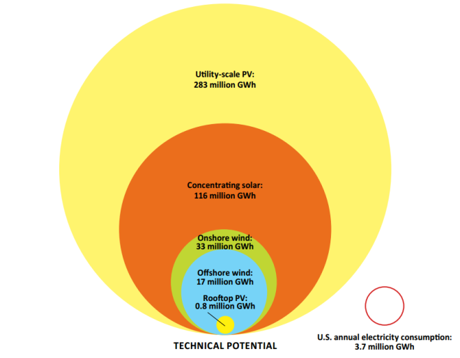 U.S. electricity needs versus renewable potential.