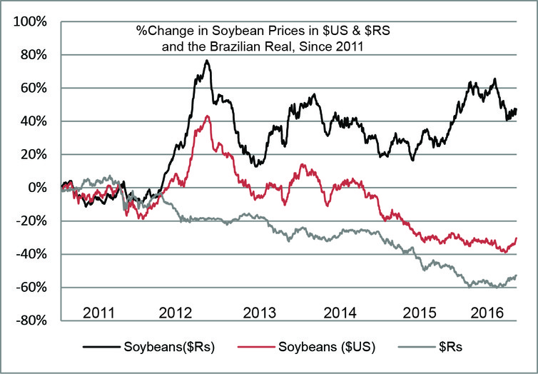 Percent change in soybean prices, and the value of Brazil's currency, since 2011. Soybean prices in Brazil have surged to near-record levels, even as prices, in terms of U.S. dollars, have declined.