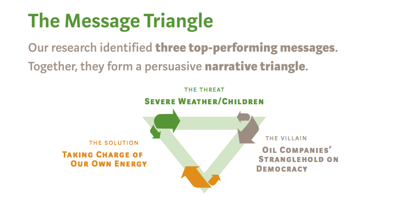 Climate Message Triangle