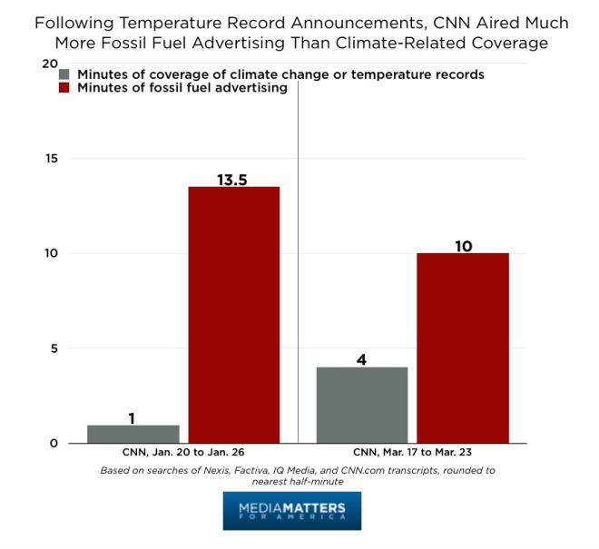 Climate_Coverage_vs._Fossil_Fuel_Ads7