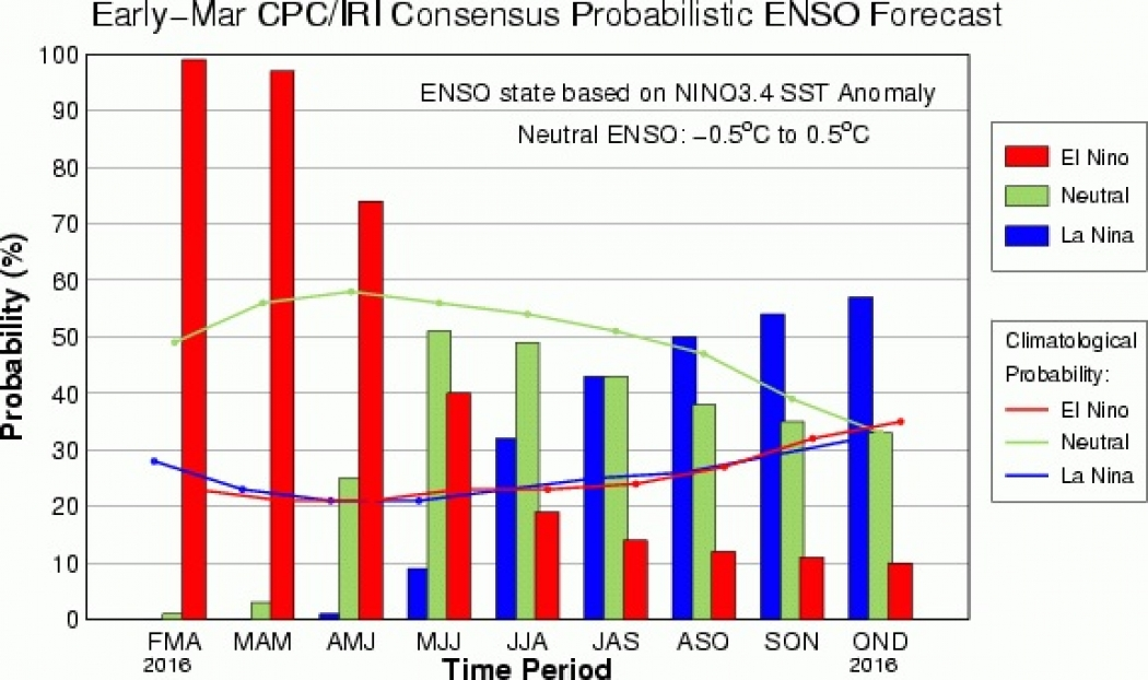 The current El Niño-La Niña forecast from NOAA's Climate Prediction Center and Columbia University's International Research Institute.