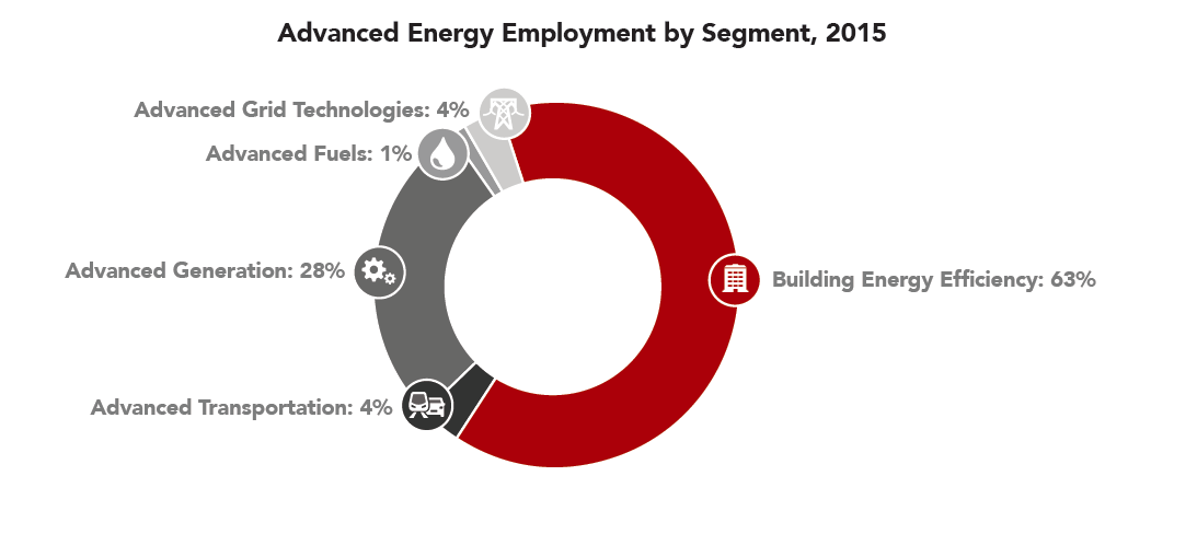 advanced energy jobs by sector
