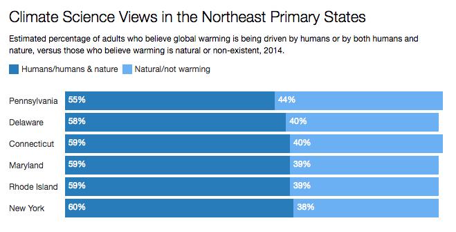 climate views 2