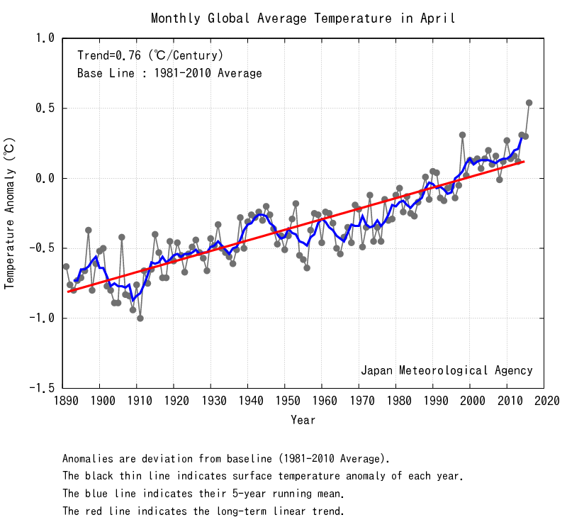 "The Japanese Meteorological Agency measured similar temperatures as GISS (though it uses a different baseline for the average). Note the trend. See a ""pause""? I don't."