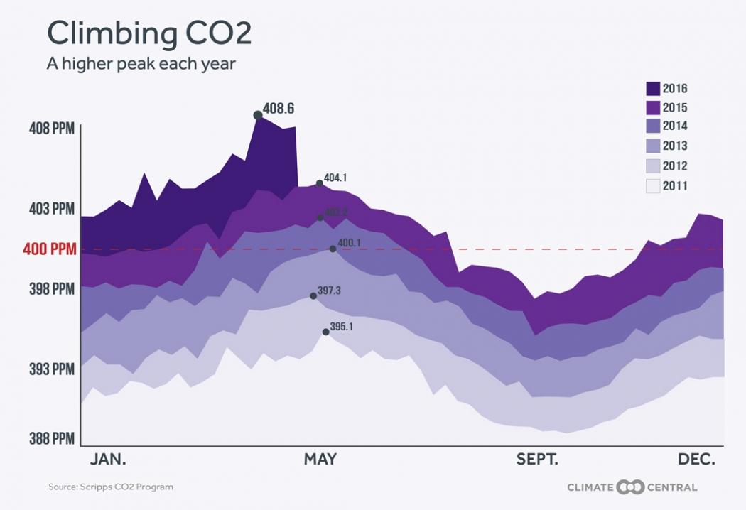 Climbing CO2