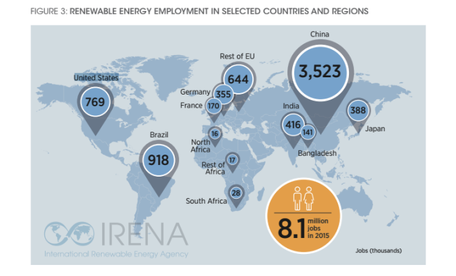 IRENA_Renewable Energy Gigs by Country