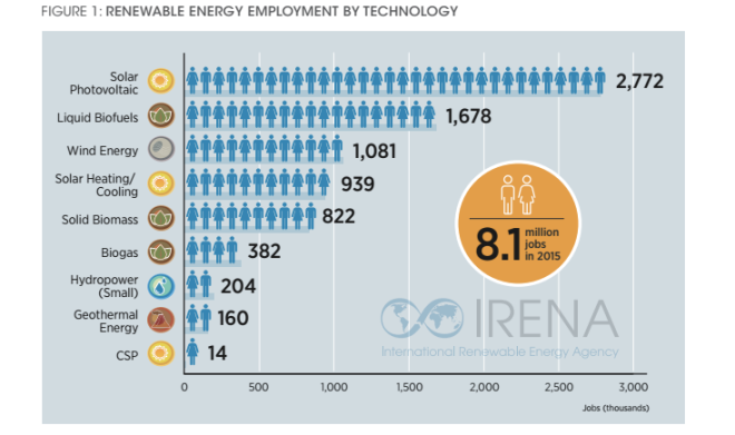 IRENA_Renewable Energy Jobs