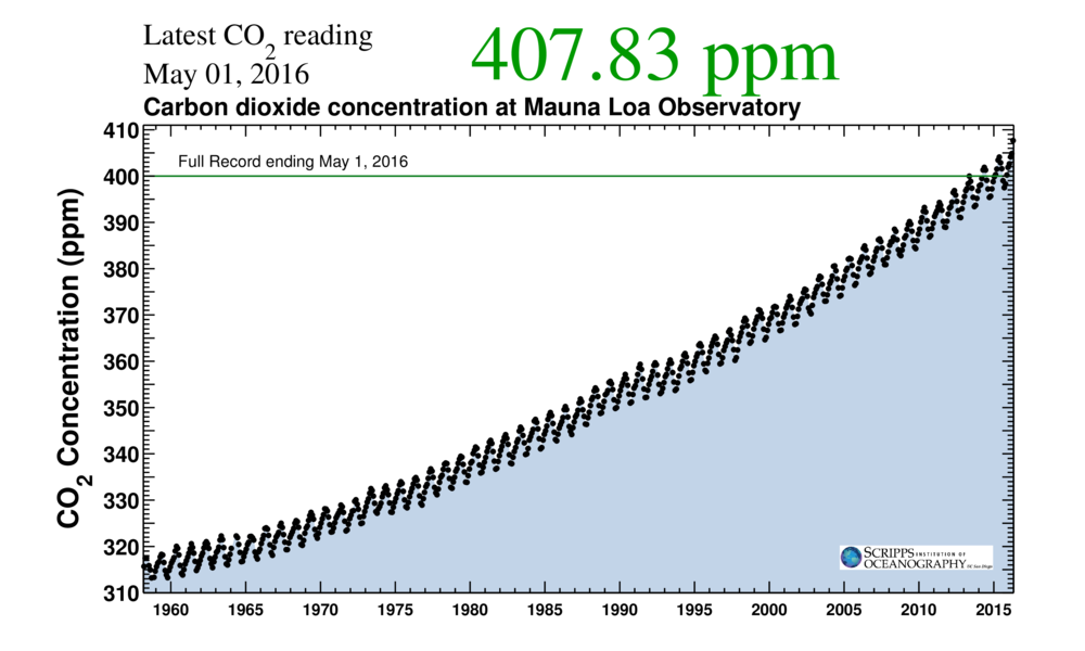 May 2016 co2 reading