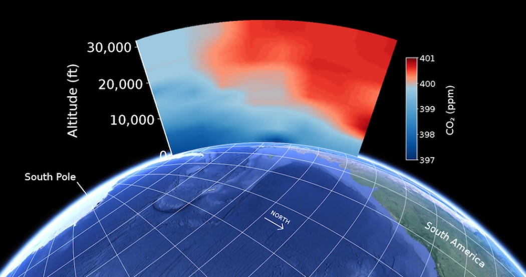This illustration shows the levels of carbon dioxide through a swath of the atmosphere over the Southern Hemisphere.