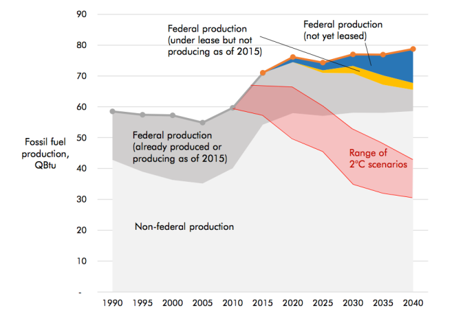 A graph illustrating that the U.S. must make drastic cuts in fossil fuel production to be consistent with a 2 degree C goal.