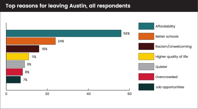 Top ten reasons for leaving Austin