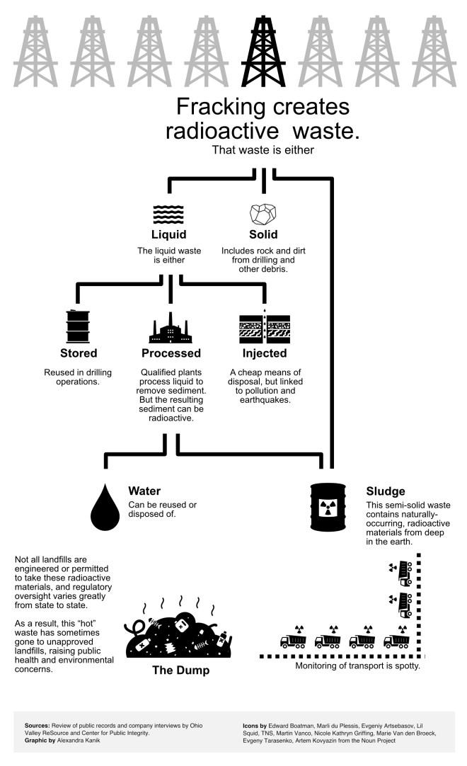 radioactive-wastewater-flowchart-v6 (1)