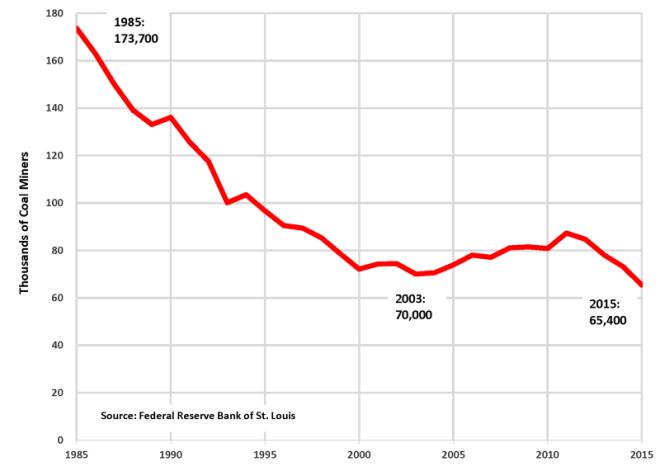 U.S. Coal Jobs